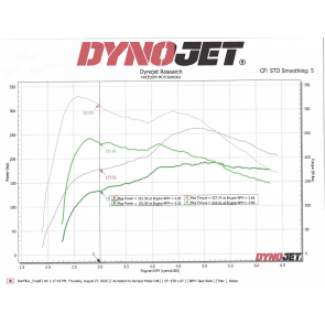 Gen 3 F56 MINI with MAXX Performance Tuner Kit-Dyno Graph