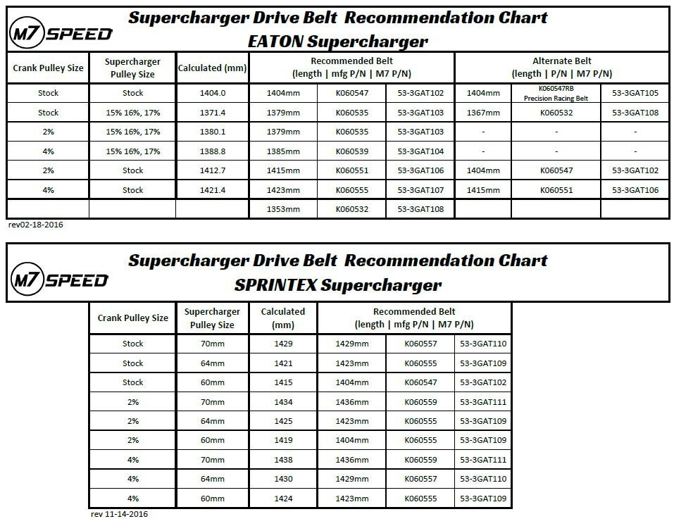 Supercharger belt size re mendations 1 1 further 0431 furthermore section classic banded v belts 40 angle a 066 nominal 881301 additionally GY 20vee 20belts further 5867737 orig moreover belt brand cross reference chart free besides gates microv v belt american table 3 likewise attachment also IMAG0661 additionally RecipCrossReference 1 likewise A024 1 20150728489791787. on gates serpentine belt cross reference